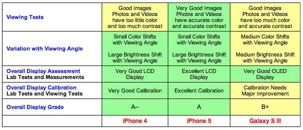 Дисплей iPhone 5 лучше чем у Samsung Galaxy S III