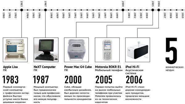 Главные достижения и неудачи Стива Джобса
