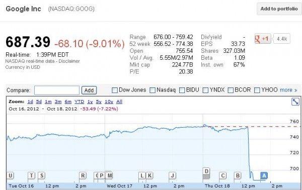 Акции Google рухнули после объявления результатов по третьему финансовому кварталу