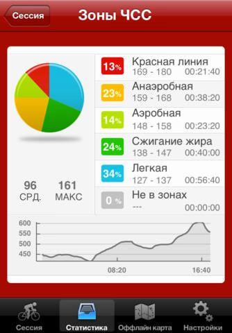 Runtastic - лучшие велокомпьютеры для iPhone на русском языке