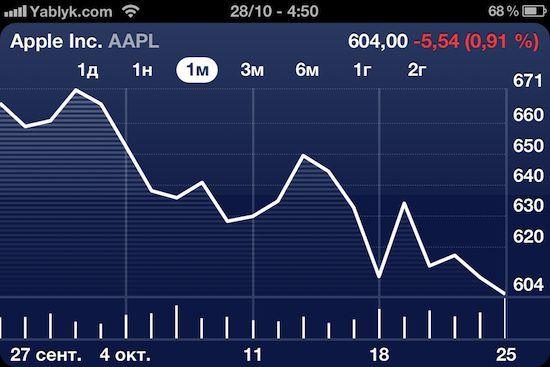 Акции Apple упали более чем на 0 в течение месяца