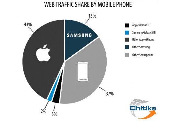 На iPhone приходится почти половина всего мобильного веб-трафика