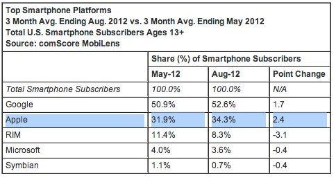 Доля iPhone стремительно растет на рынке смартфонов США