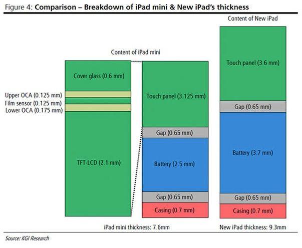 Сколько стоит производство iPad mini?