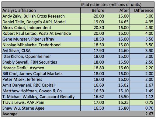 Аналитики: продажи IPad пошли на спад