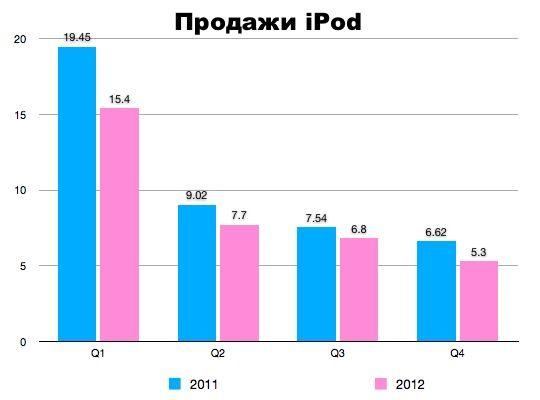 Apple подвела итоги четвёртого финансового квартала - чистая прибыль составила $ 8,2 млрд