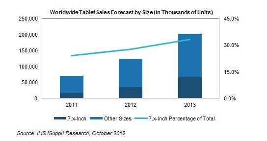iPad mini удвоит рынок 7-дюймовых планшетов уже в следующем году