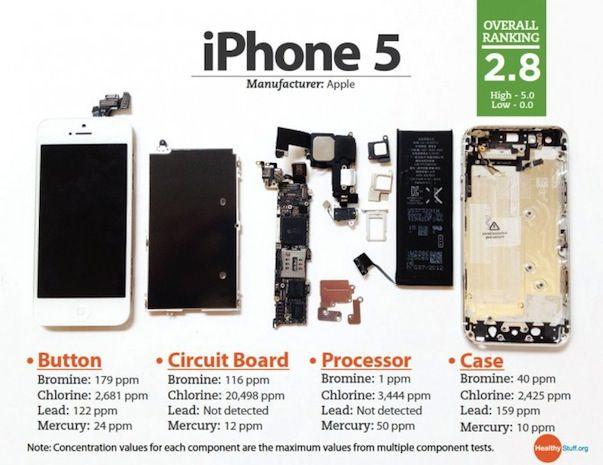 iPhone 5 и iPhone 4S являются одними из самых экологически чистых смартфонов