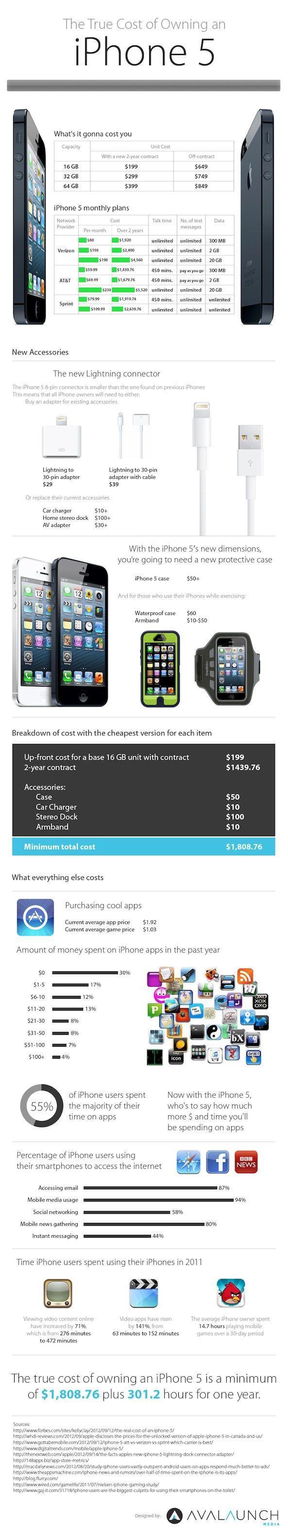 Во сколько в сумме обойдется iPhone 5 по истечении контракта?
