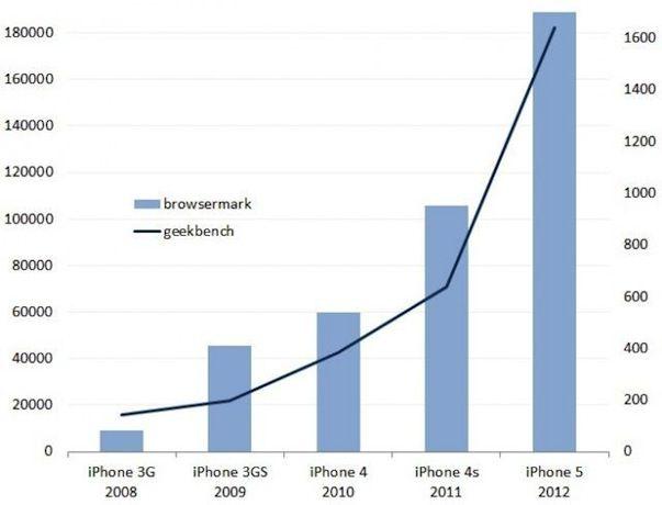 График роста производительности iPhone начиная с модели iPhone 3G