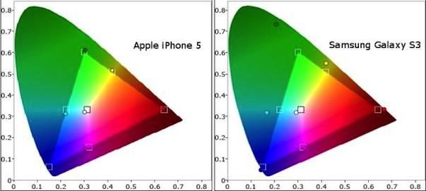 Подробное сравнение экранов iPhone 5 и Samsung Galaxy S III