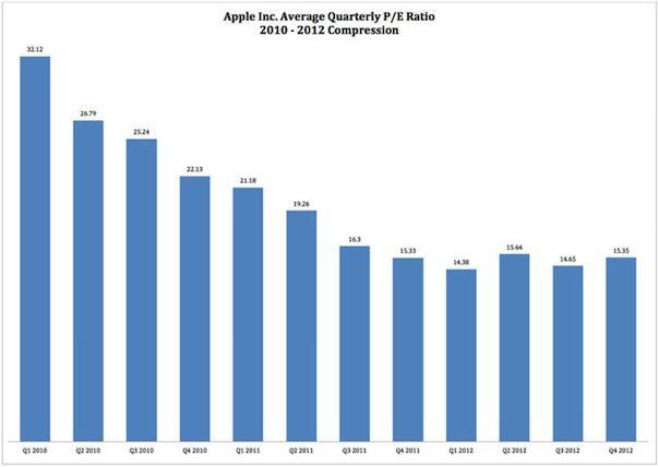 Аналитик: Apple направилась к рубежу в 00 за акцию