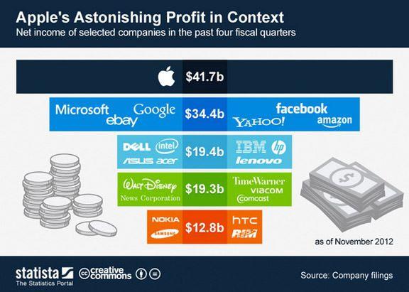 Заработок одной Apple больше, чем у Google, Facebook, Microsoft, eBay, Yahoo! и Amazon вместе