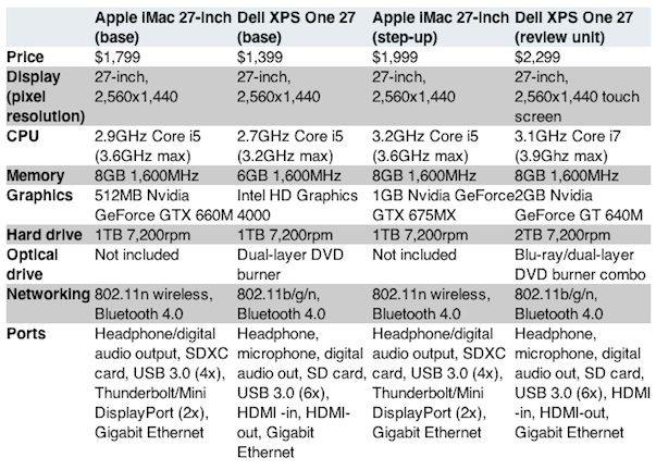 Сравнение 27-дюймовых моноблоков: новый Apple iMac vs Dell XPS One 27