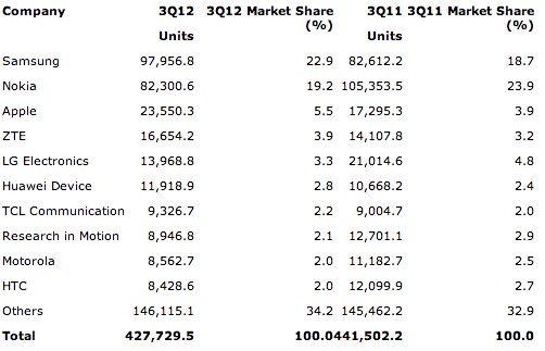 Apple и Samsung произвели почти половину всех смартфонов в 3 квартале
