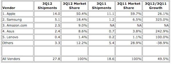 Рынок планшетов Apple уменьшился, в отличие от Android