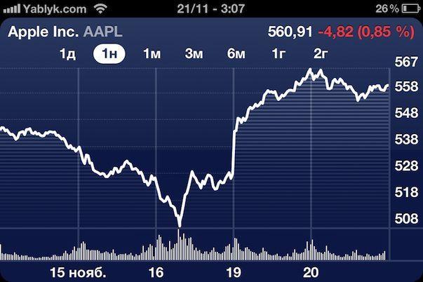 Акции Apple начали стремительно расти