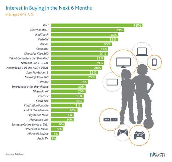 48% детей хотят в подарок на Новый год... iPad