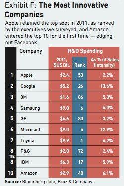 Третий год подряд Apple названа самой инновационной компанией
