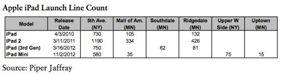 В Apple Store на Пятой Авеню все iPad mini были распроданы за несколько часов