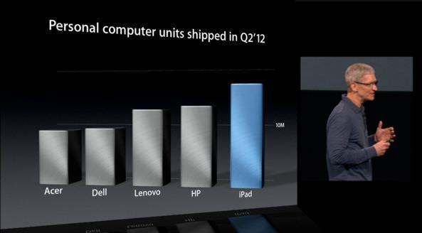 Рост спроса на iPad вызвал значительное падение продаж ПК