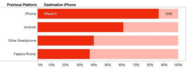 Аналитики: iPhone 4 и iPhone 4S популярнее iPhone 5
