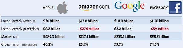 Amazon, Apple, Facebook и Google: что год грядущий им готовит?