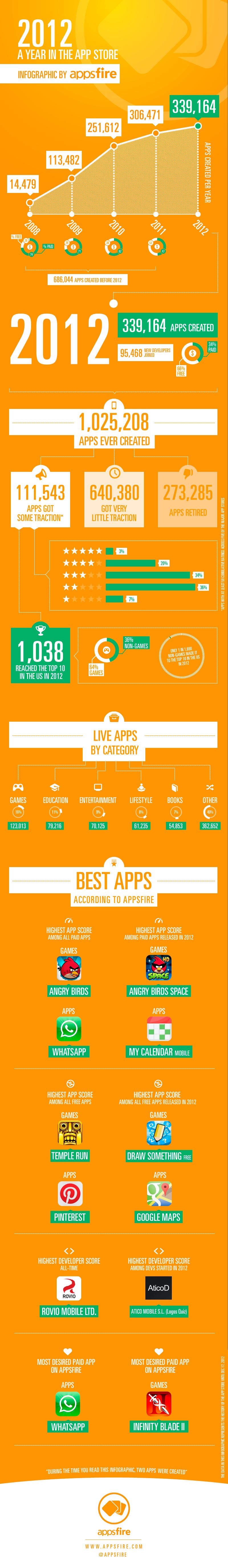 Статистика приложений в App Store за 2012 год - из 750 000 топа достигли лишь 1 000