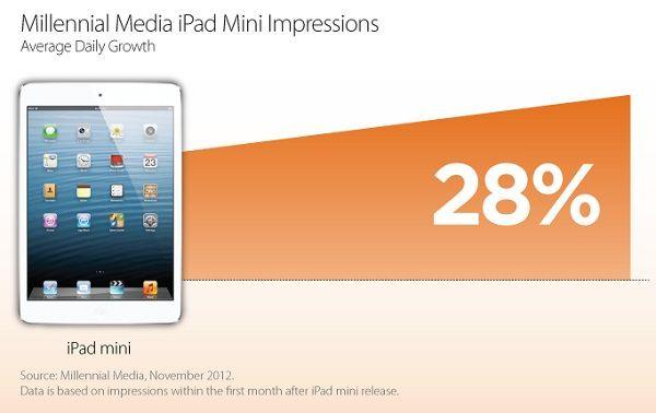 Millennial выделяет iPad mini
