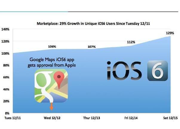 Релиз Google Maps для iPhone поспособствовал росту использования iOS 6