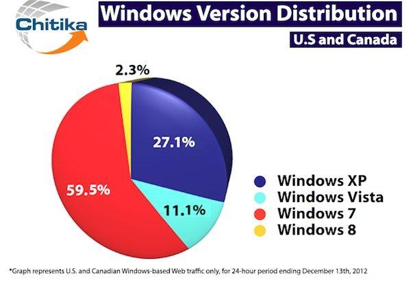 Пользователи Windows не торопятся обновляться на Windows 8