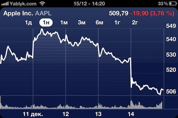 Что случилось? Акции Apple достигли минимальной отметки за 10 месяцев