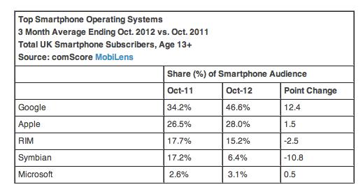 ComScore: противостояние iOS и Android в Европе становится все более напряженным