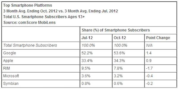 Apple заняла вторую строчку крупнейших производителей мобильных устройств в США