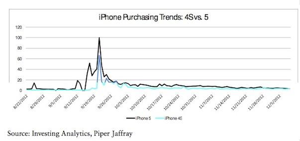 Аналитик: iPhone 5 самый желанный подарок к Рождеству