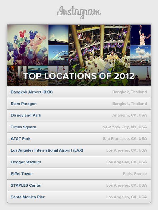 Самые популярные места на фото в Instagram