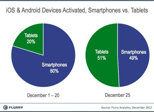 В предновогодние дни наблюдается пик активаций iOS и Android устройств