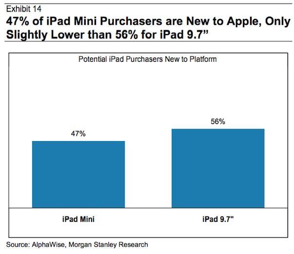 Аналитик: iPad mini практически не влияет на продажи iPad 4