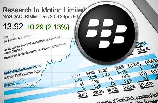 RIM (BlackBerry) опубликовала результаты за третий финансовый квартал