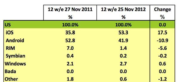 Рейтинг продаж производителей смартфонов