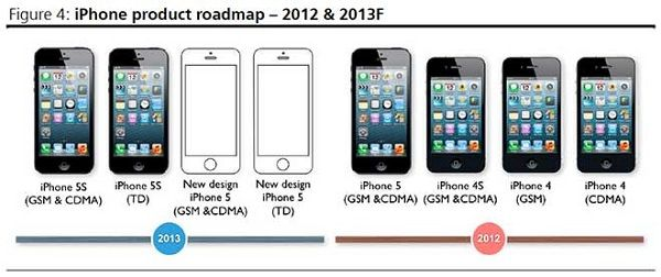 Новые iPhone от Apple
