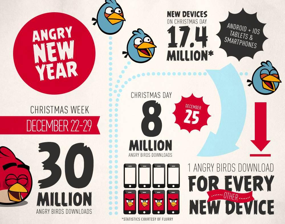 Инфографика о скачивании Angry Birds в рождественские праздники