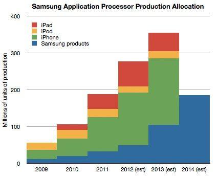 Как скажется отказ Apple от услуг Samsung на доходах последней?