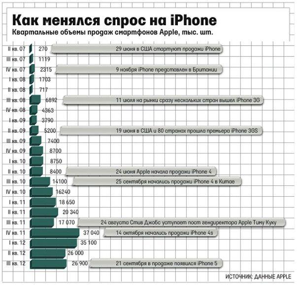Аналитик: Apple продала 52 млн. iPhone в последнем квартале