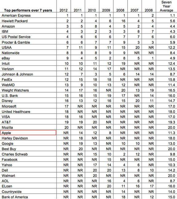 Apple покинула двадцатку самых надежных корпораций