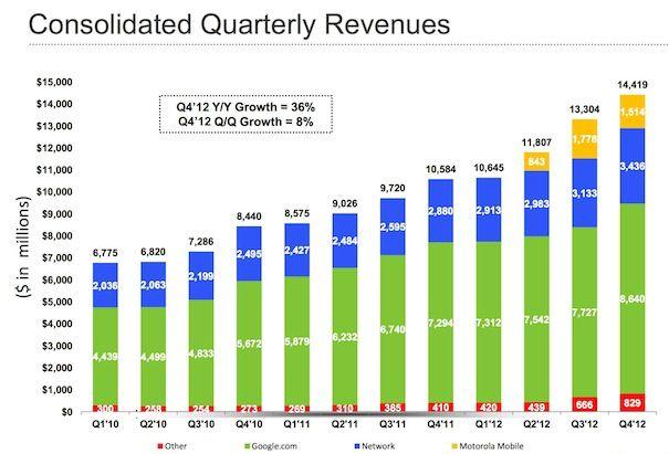 Финансовые показатели Google за 4-квартал 2012 года