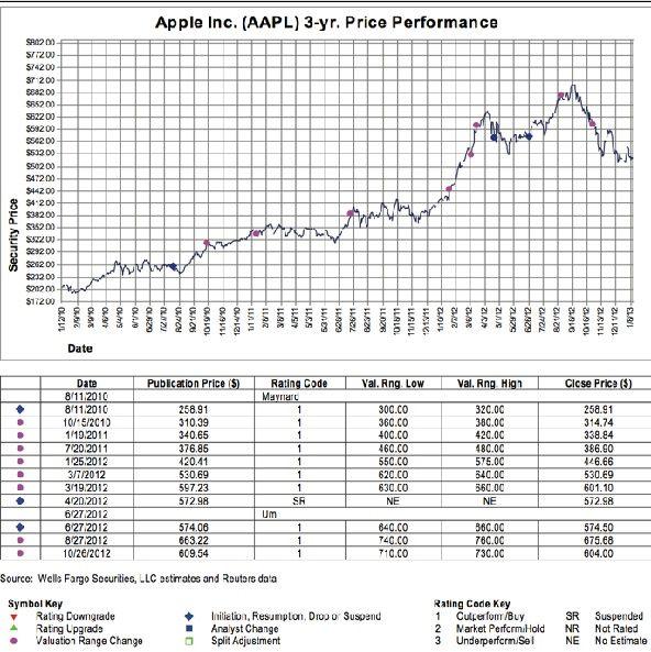 График динамики цен Apple