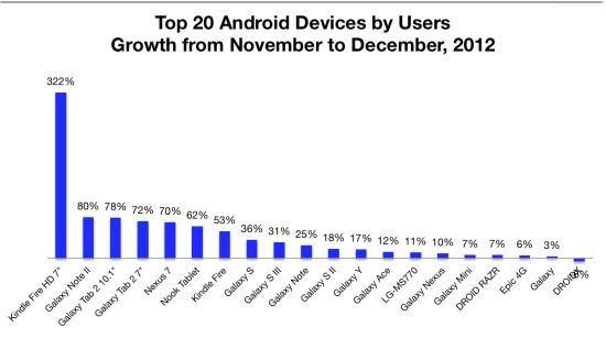 Amazon и Samsung: две доминирующие компании на рынке Android-планшетов