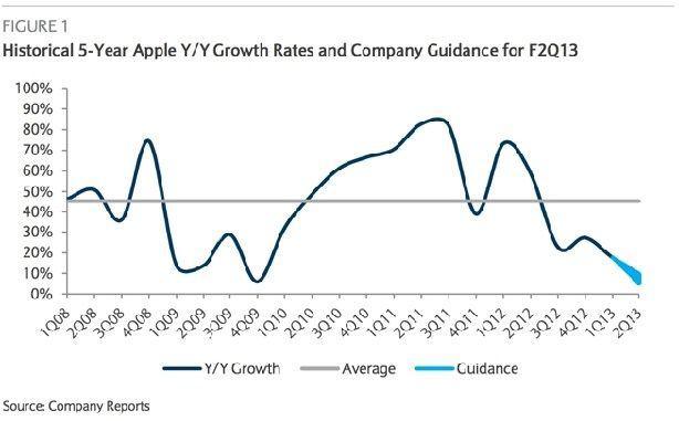 Аналитики: на финансовые показатели Apple стоит взглянуть иначе