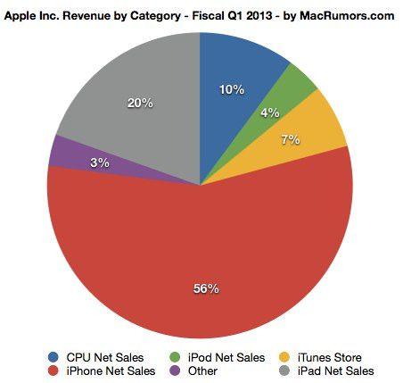 Финансовые итоги Apple за первый квартал 2013 года. Хорошо, но не круто